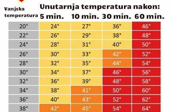 Vrućine su tu. Ne ostavljajte djecu i kućne ljubimce u automobilima!